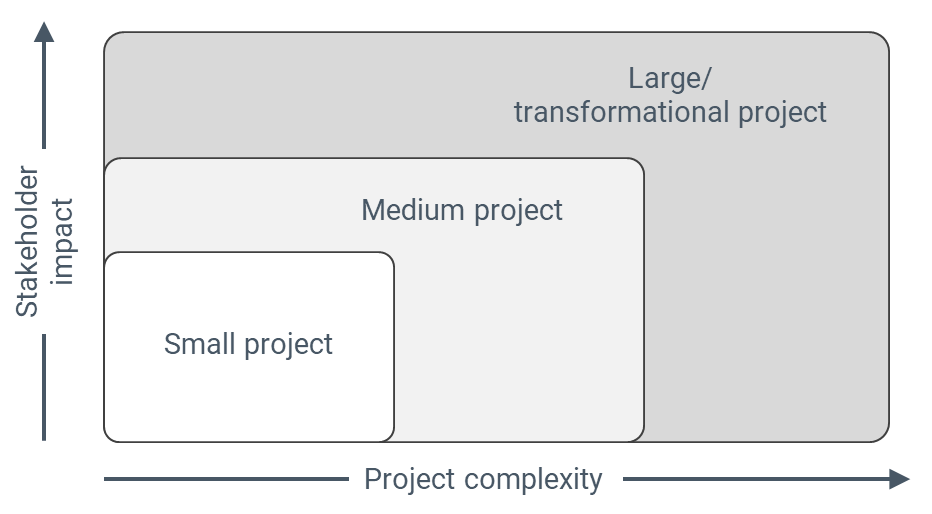 Project sizes